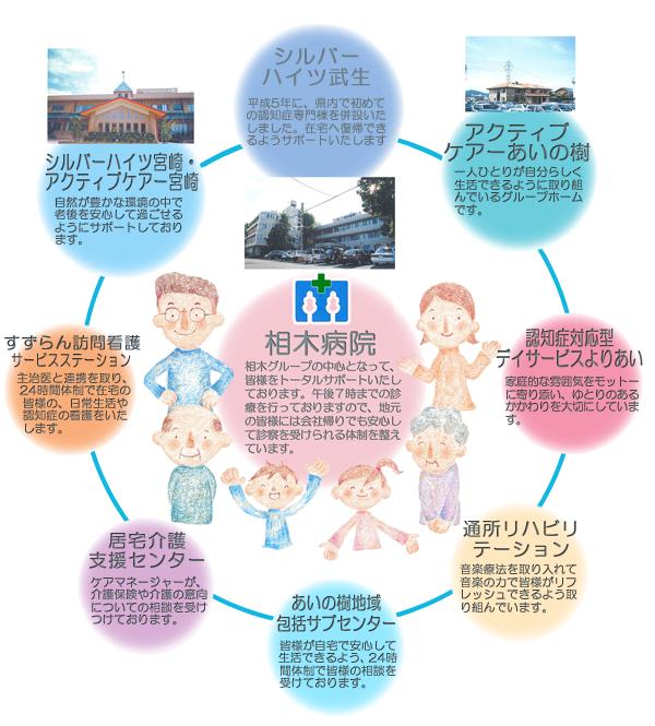 グループ全体図2